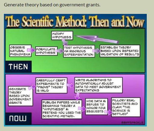 science-method